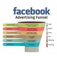 Facebook Ads Funnel setup